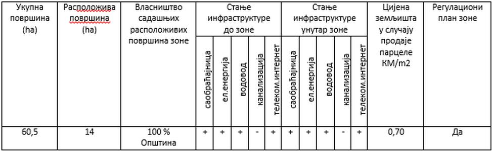 srbac-sitnesi-tabela